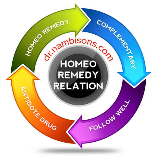 HomeoRemedyRelation 512x512
